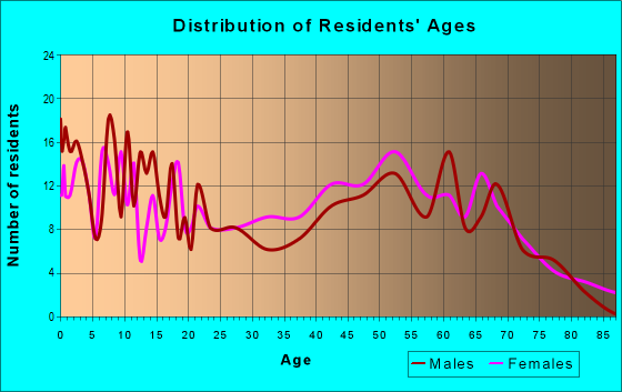 Age and Sex of Residents in zip code 72583