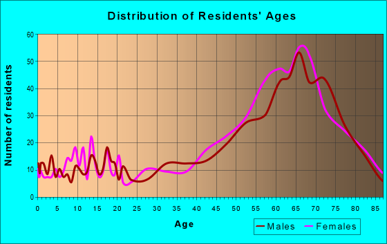 Age and Sex of Residents in zip code 72631