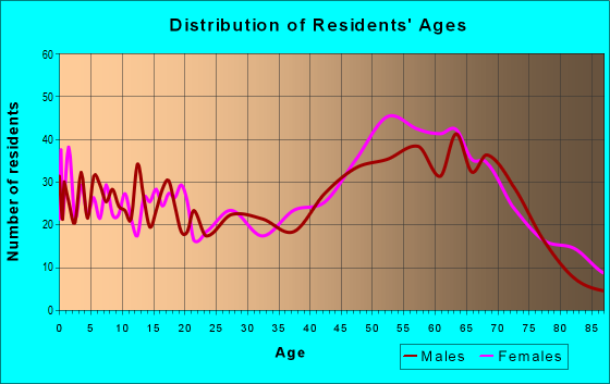 Age and Sex of Residents in zip code 72634