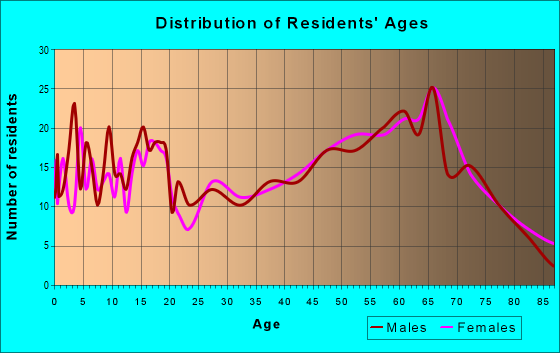 Age and Sex of Residents in zip code 72641