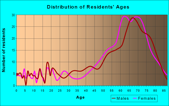 Age and Sex of Residents in zip code 72642