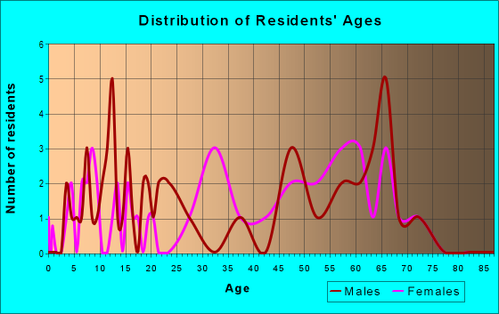 Age and Sex of Residents in zip code 72666