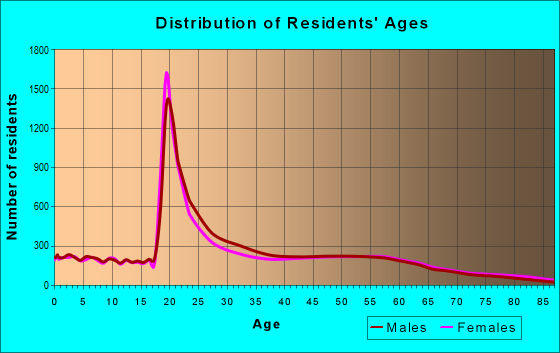 Age and Sex of Residents in zip code 72701