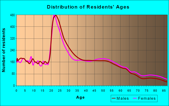 Age and Sex of Residents in zip code 72703