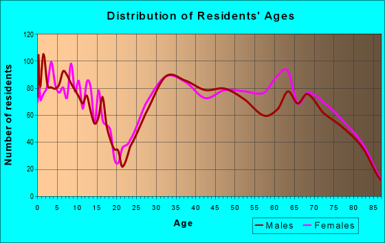 Age and Sex of Residents in zip code 72714