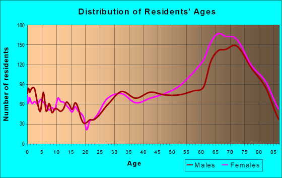 Age and Sex of Residents in zip code 72715