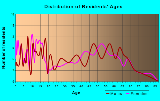 Age and Sex of Residents in zip code 72717