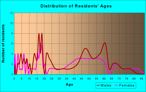 Age and Sex of Residents in zip code 72721