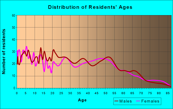 Age and Sex of Residents in zip code 72722