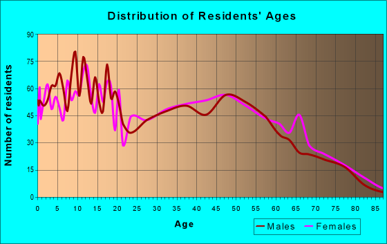 Age and Sex of Residents in zip code 72734