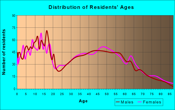Age and Sex of Residents in zip code 72736