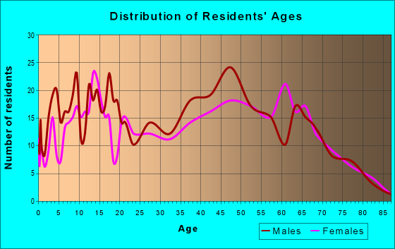 Age and Sex of Residents in zip code 72738