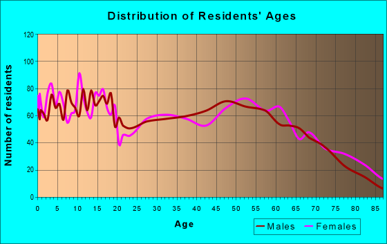 Age and Sex of Residents in zip code 72740