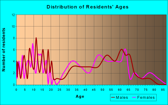Age and Sex of Residents in zip code 72742