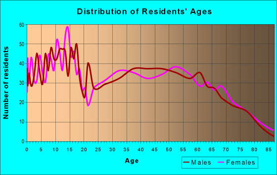 Age and Sex of Residents in zip code 72744