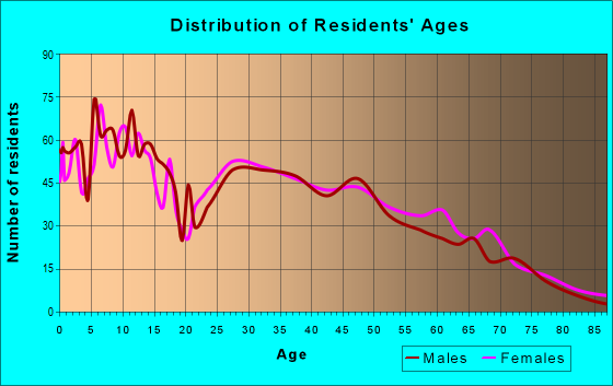 Age and Sex of Residents in zip code 72751