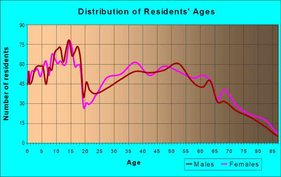 Age and Sex of Residents in zip code 72753