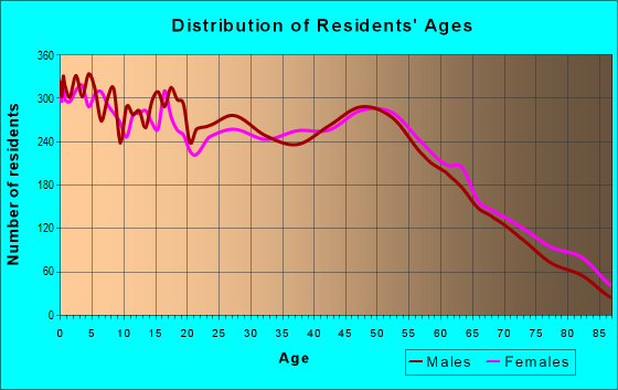 Age and Sex of Residents in zip code 72756