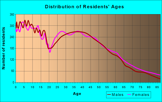 Age and Sex of Residents in zip code 72758