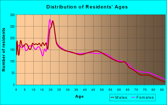 Age and Sex of Residents in zip code 72761