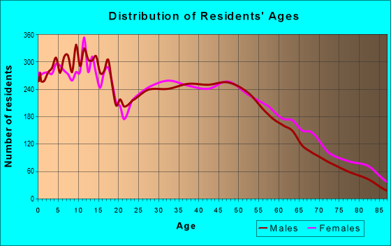 Age and Sex of Residents in zip code 72762