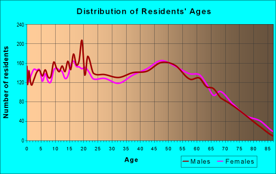 Age and Sex of Residents in zip code 72802