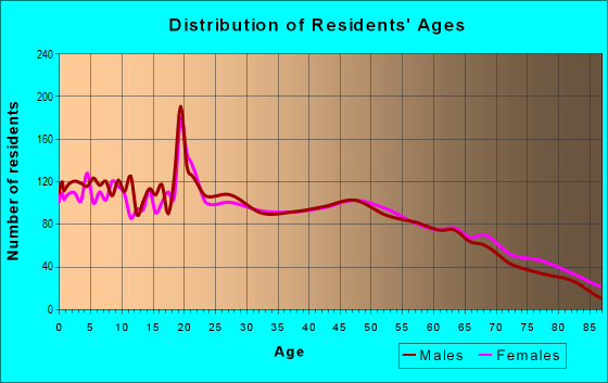 Age and Sex of Residents in zip code 72830