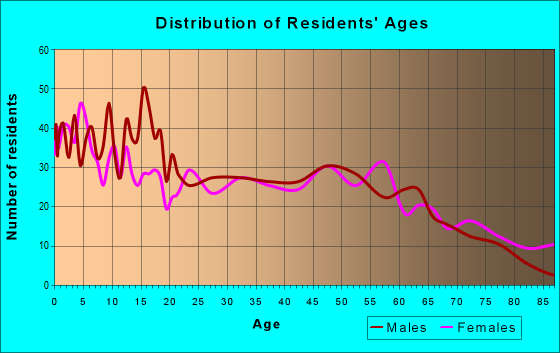 Age and Sex of Residents in zip code 72833