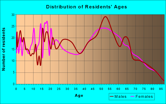 Age and Sex of Residents in zip code 72847