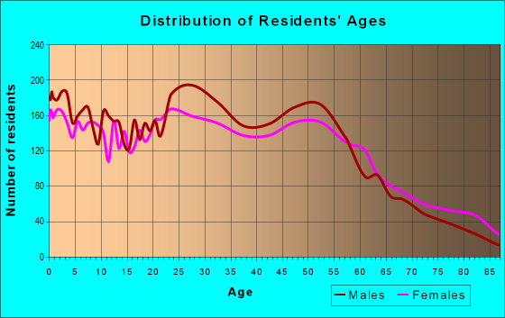Age and Sex of Residents in zip code 72901