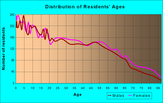 Age and Sex of Residents in zip code 72904