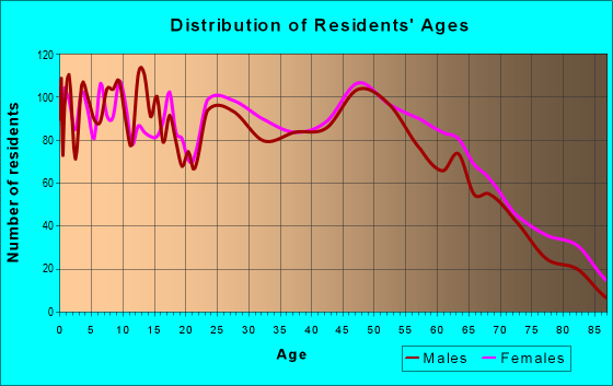 Age and Sex of Residents in zip code 72908