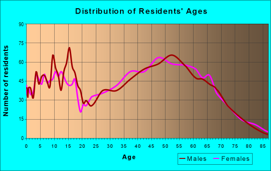 Age and Sex of Residents in zip code 72916