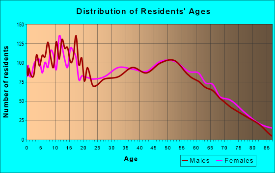 Age and Sex of Residents in zip code 72921