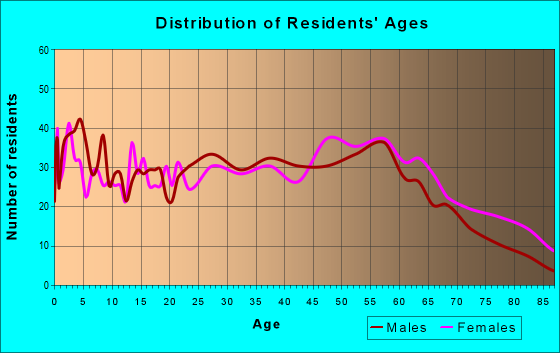 Age and Sex of Residents in zip code 72923