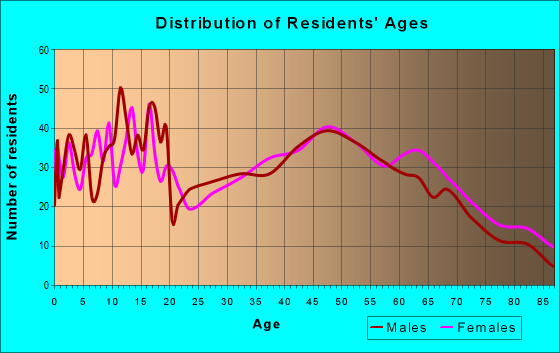 Age and Sex of Residents in zip code 72933