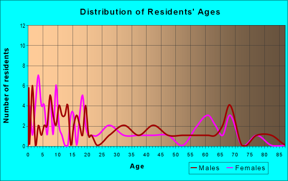 Age and Sex of Residents in zip code 72945