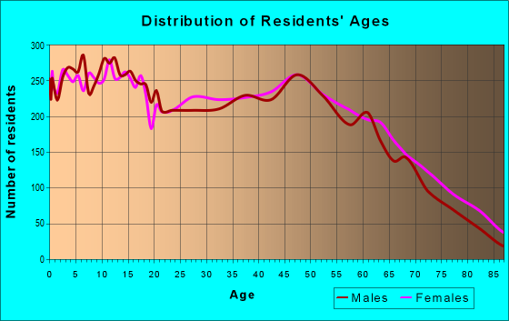 Age and Sex of Residents in zip code 72956