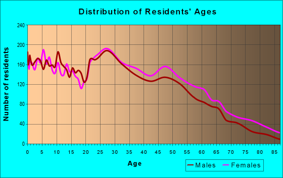 Age and Sex of Residents in zip code 73003