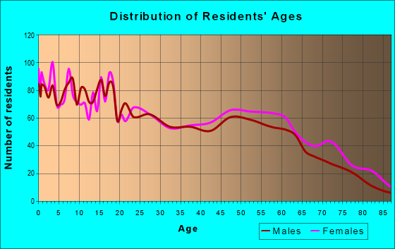 Age and Sex of Residents in zip code 73005