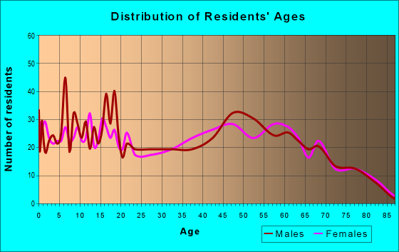 Age and Sex of Residents in zip code 73006