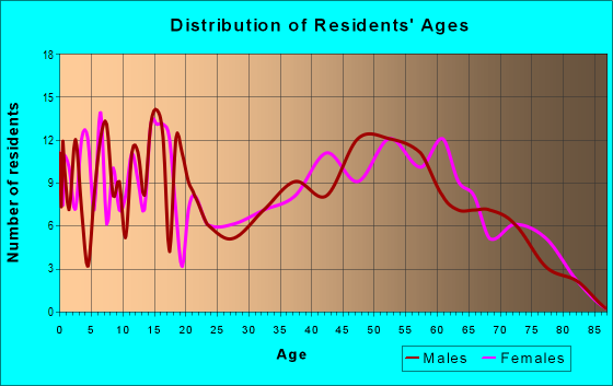 Age and Sex of Residents in zip code 73014