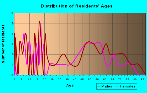 Age and Sex of Residents in zip code 73021