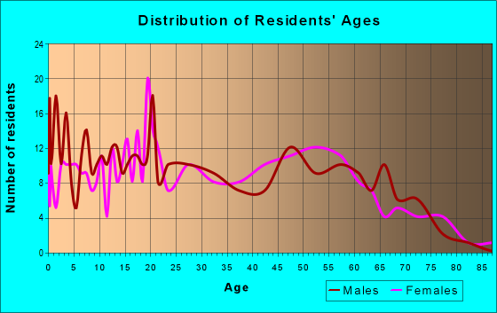 Age and Sex of Residents in zip code 73027