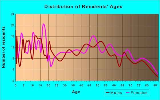 Age and Sex of Residents in zip code 73029