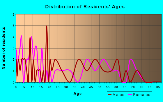 Age and Sex of Residents in zip code 73032
