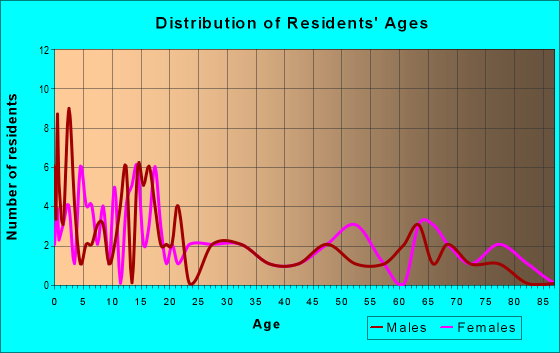 Age and Sex of Residents in zip code 73033