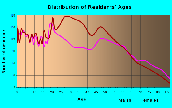 Age and Sex of Residents in zip code 73036