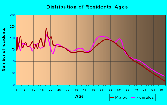 Age and Sex of Residents in zip code 73044
