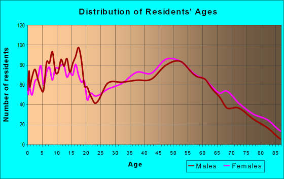 Age and Sex of Residents in zip code 73045